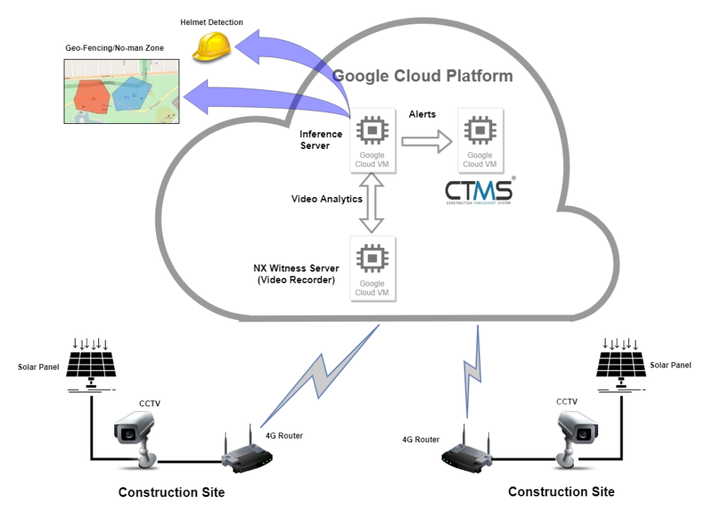 IP-based portable outdoor CCTV monitoring system - CTMS - CTMS